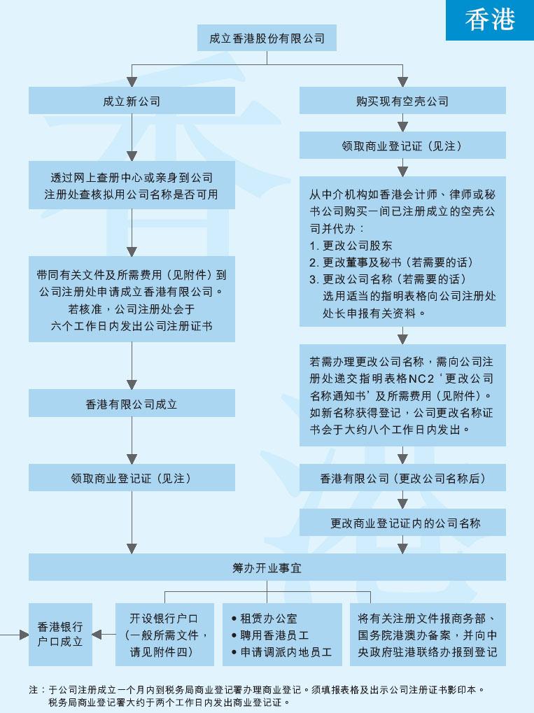 个人在香港设立公司流程