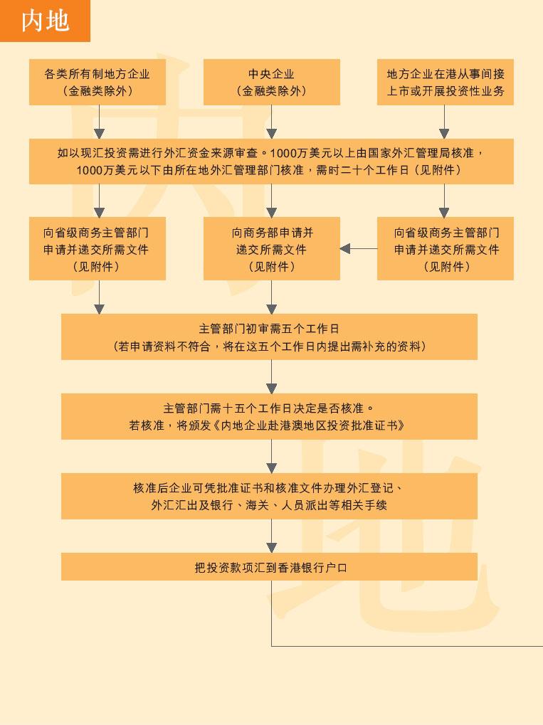 内地企业在香港设立公司流程
