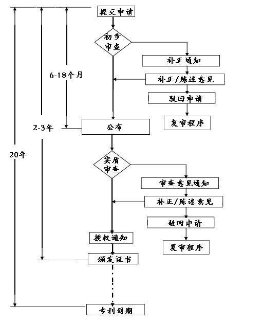 中国发明专利申请流程图