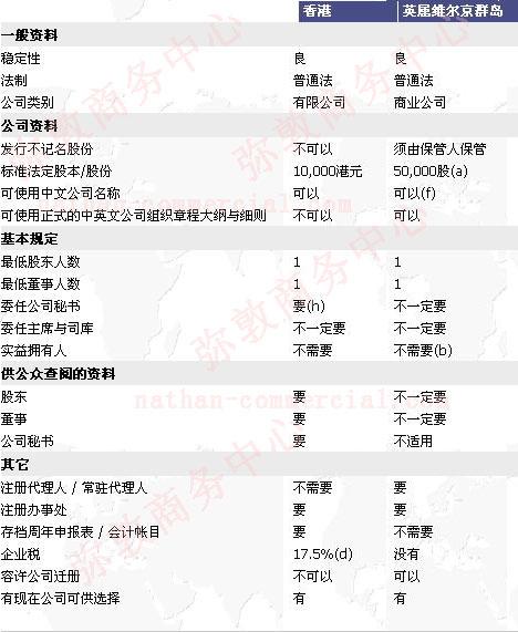 注册BVI公司和注册香港公司的利弊比较