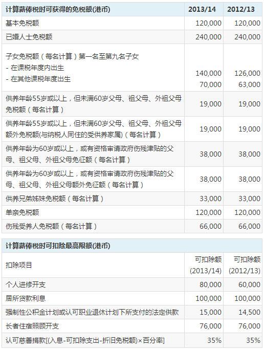 香港薪俸税扣除和免税额