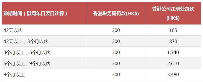 注册香港公司不年审不注销会有什么风险?