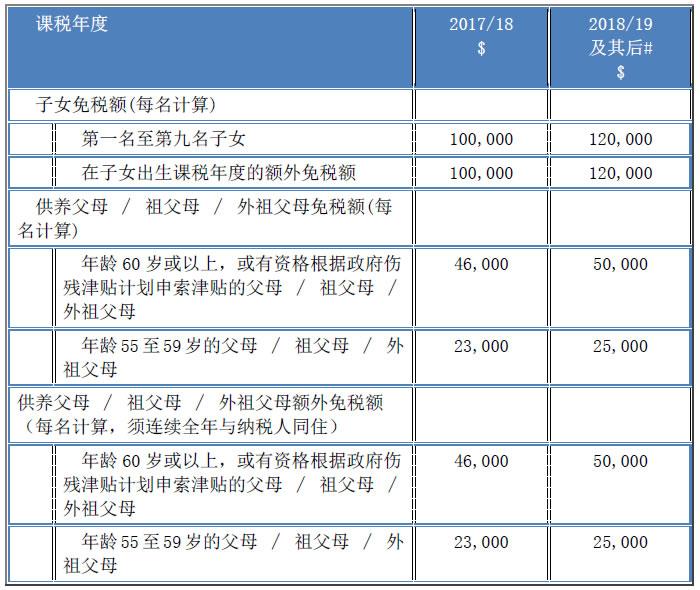 2018-19年度財政預算案對個別人士建議了哪些稅務措施?