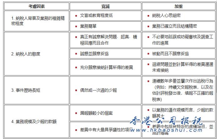 香港公司不遵守《稅務條例》會受到什么懲罰?