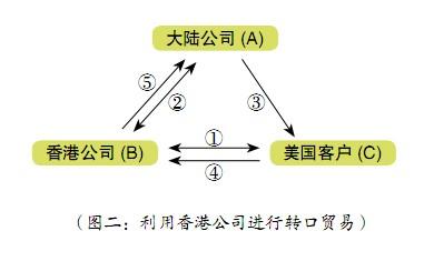 如何运用香港公司参与转口贸易?