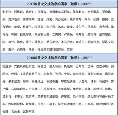 "CRS來襲知名避稅天堂淪陷 富人海外賬戶或將""裸奔"""