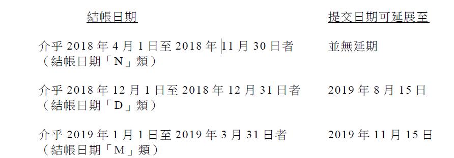 2019年香港公司报税期