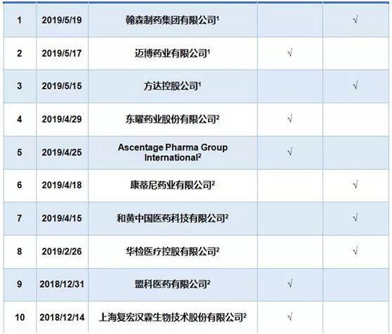 已经在香港提交IPO申请的生物科技公司名单