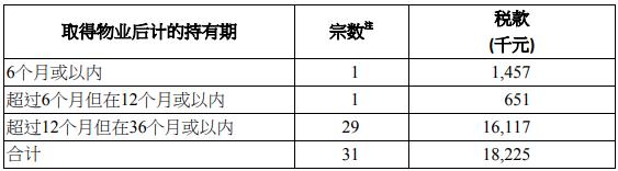 2019年6月香港印花税统计数据公布