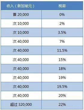 新加坡税率