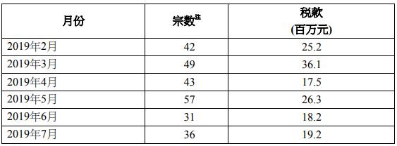 2019年7月香港额外印花税