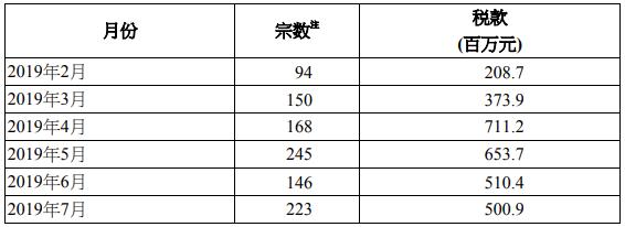 2019年7月香港买家印花税