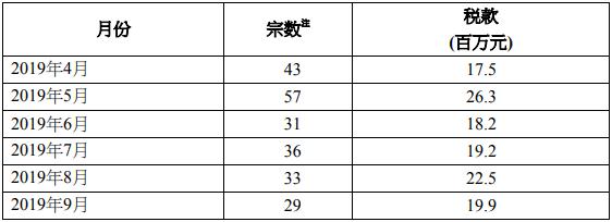 2019年9月香港印花税统计数据