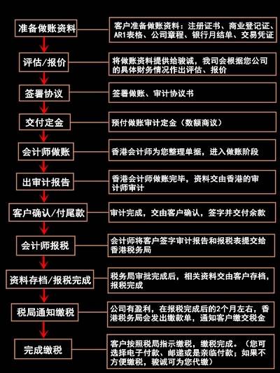 香港公司报税全流程