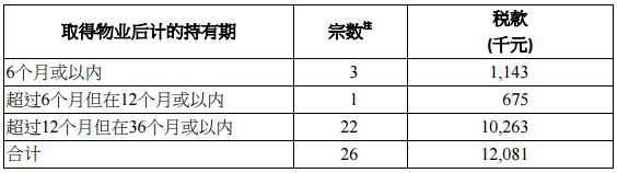 香港印花税10月份统计数据公布