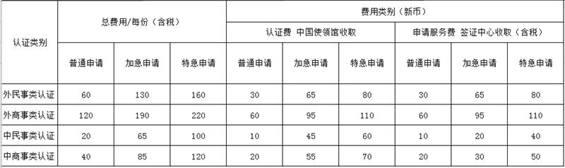 中国驻新加坡使馆下调领事认证服务收费