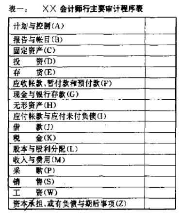 会计师行审计程序表