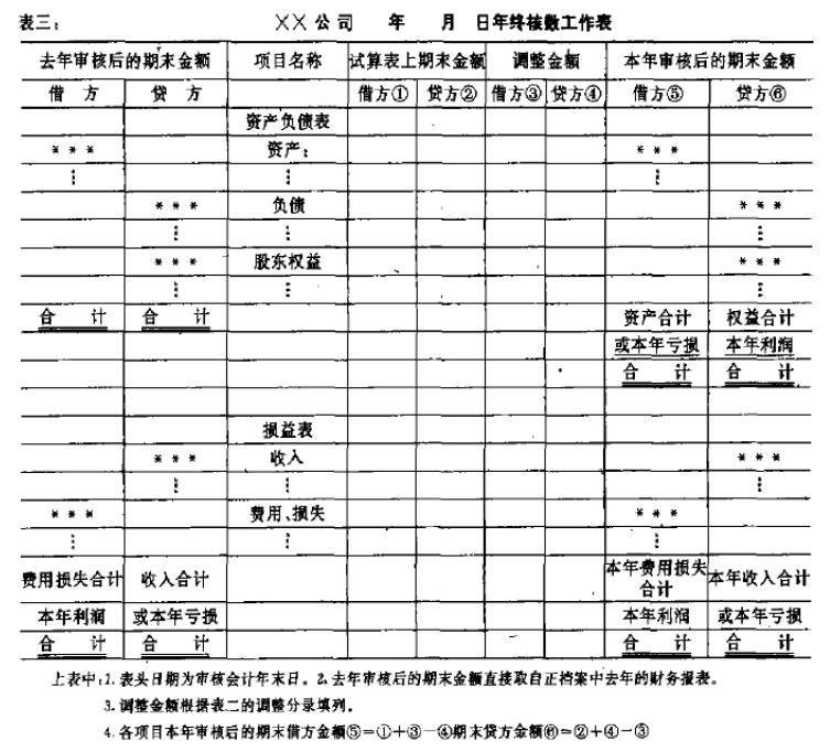 年终核数工作表