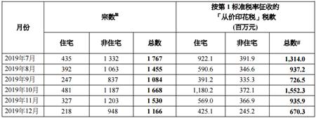 2019年12月香港印花税统计数据发布