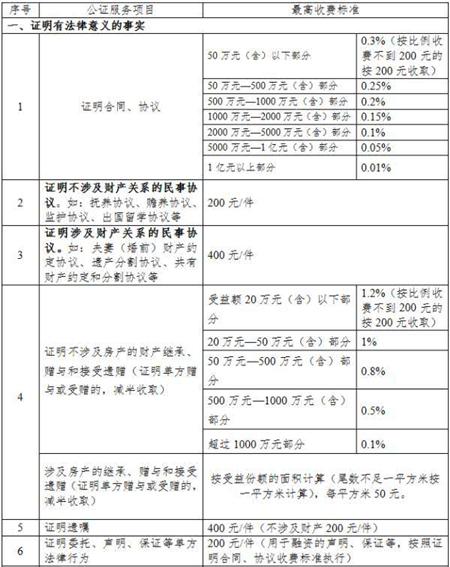 天津市实行政府定价公证服务项目目录和收费标准