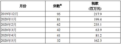 2020年5月香港印花税统计数据公布